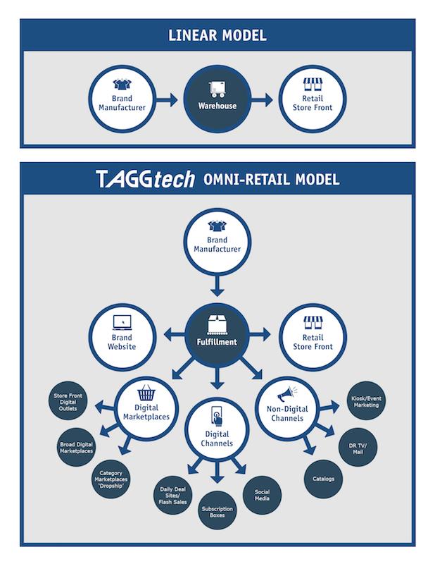 online retail 3pl tagg logistics